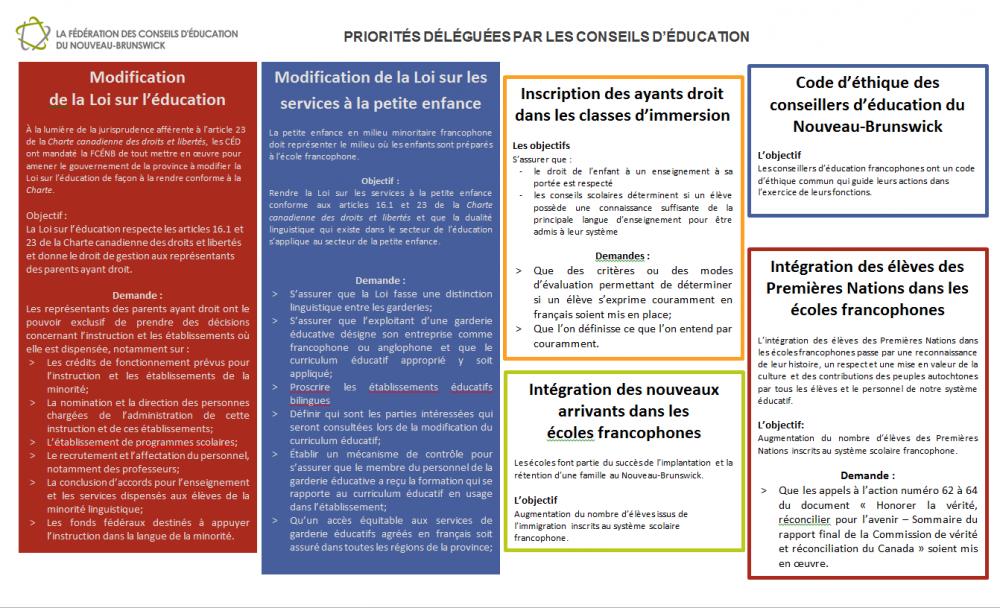 Priorités de la FCÉNB en bref 2017-2018 - page 1